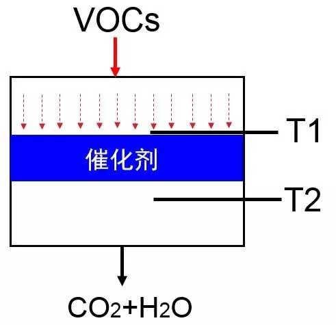 催化燃烧设备中VOCs催化剂失活原因分析